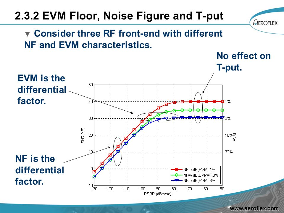 2.3.2 EVM Floor, Noise Figure and T-put