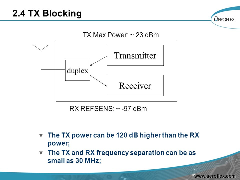 2.4 TX Blocking Transmitter Receiver duplex TX Max Power: ~ 23 dBm