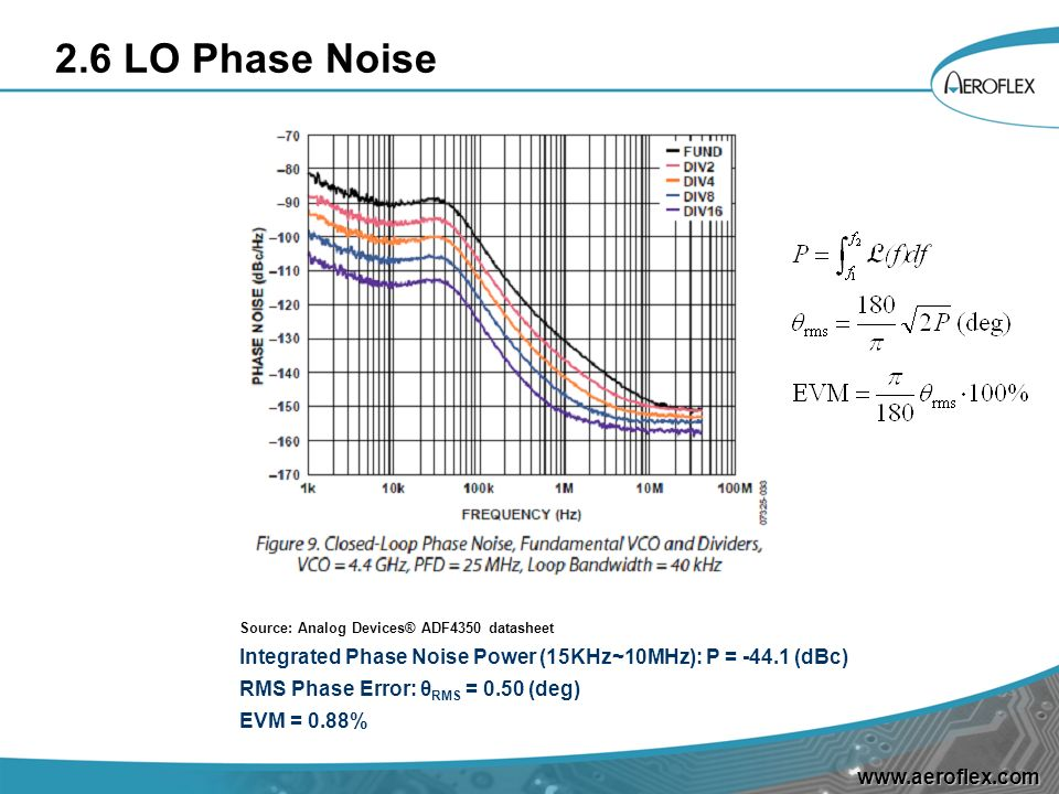 2.6 LO Phase Noise Source: Analog Devices® ADF4350 datasheet. Integrated Phase Noise Power (15KHz~10MHz): P = -44.1 (dBc)