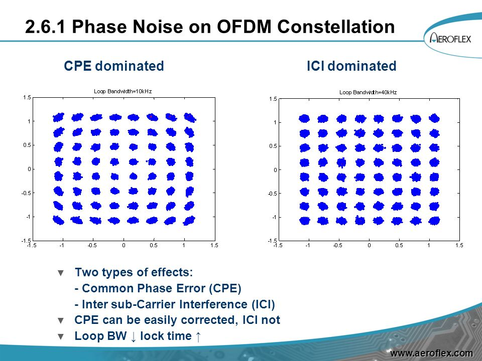 2.6.1 Phase Noise on OFDM Constellation