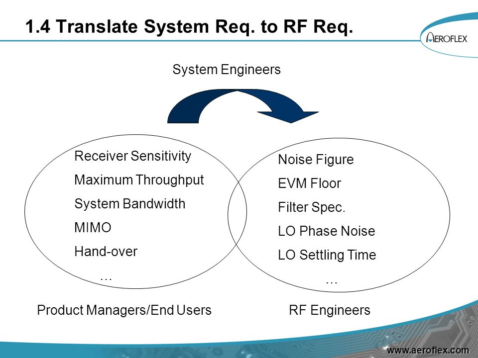 1.4 Translate System Req. to RF Req.
