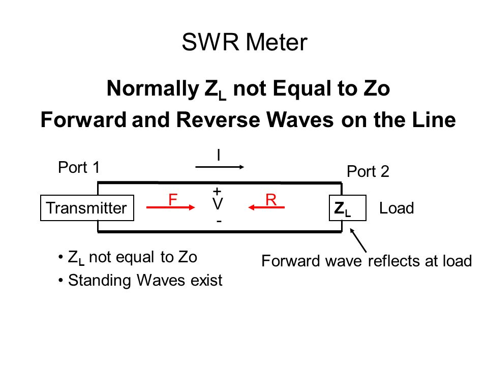 Normally ZL not Equal to Zo Forward and Reverse Waves on the Line