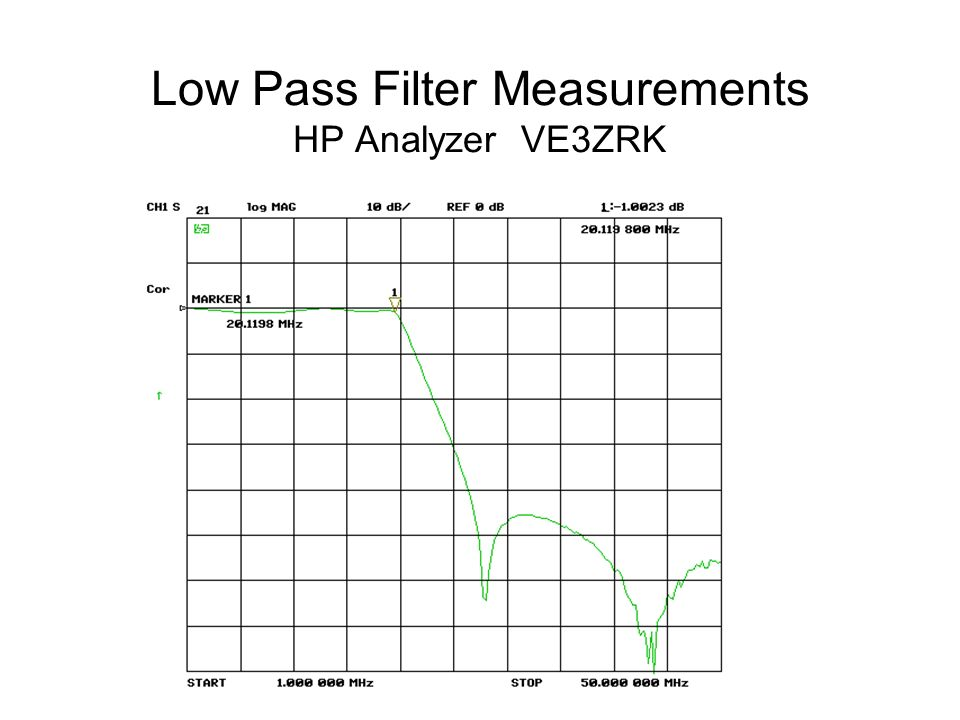 Low Pass Filter Measurements HP Analyzer VE3ZRK