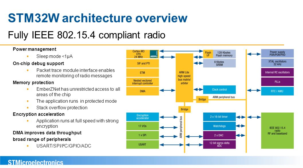STM32W architecture overview