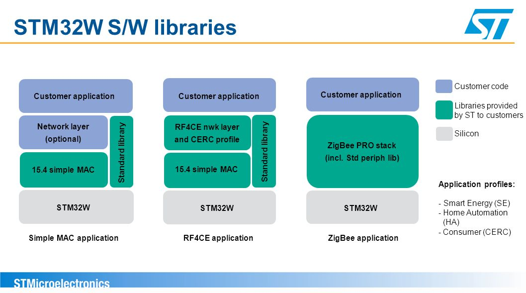 STM32W S/W libraries Customer application Network layer (optional)