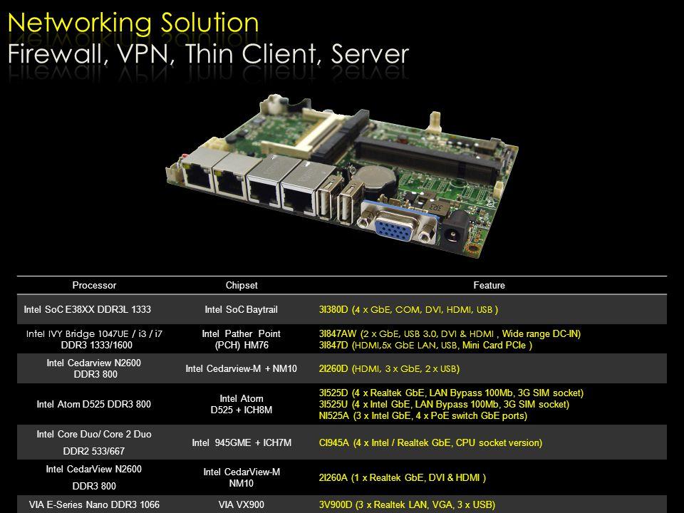 Firewall, VPN, Thin Client, Server