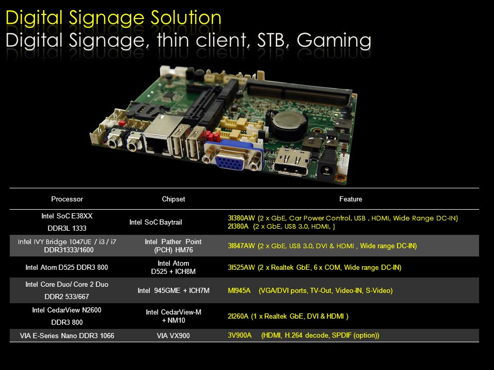 Digital Signage Solution Digital Signage, thin client, STB, Gaming