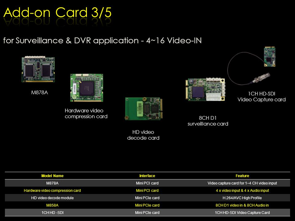 Add-on Card 3/5 for Surveillance & DVR application - 4~16 Video-IN