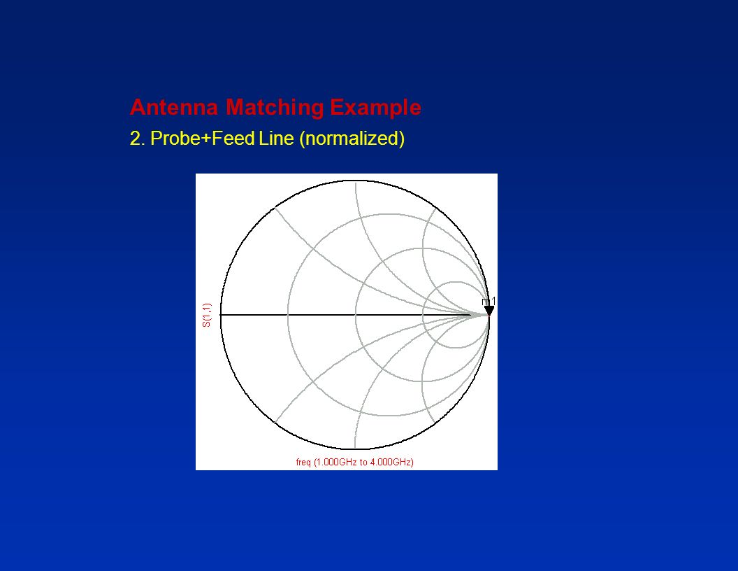 Antenna Matching Example