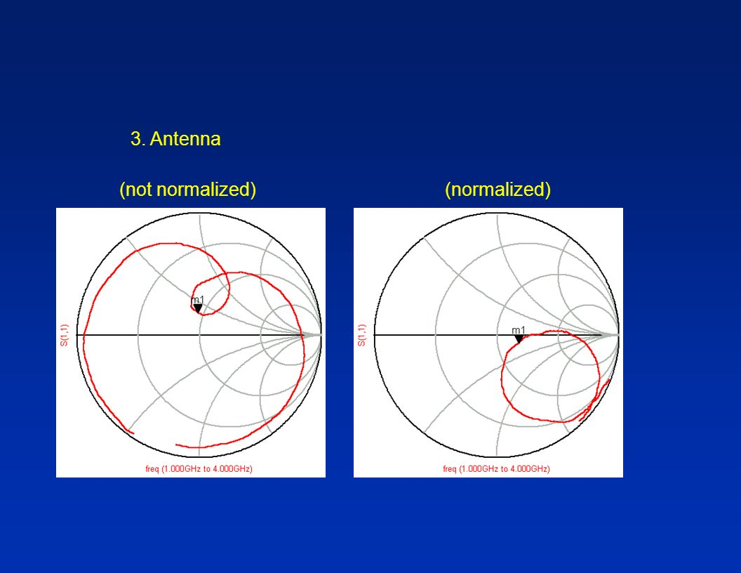 3. Antenna (not normalized) (normalized)