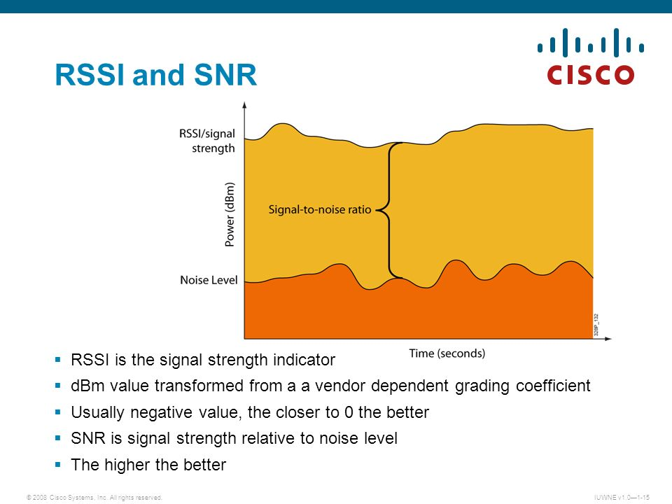 RSSI and SNR RSSI is the signal strength indicator