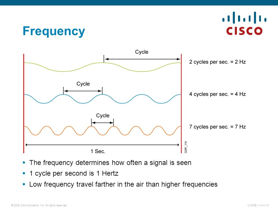 Frequency The frequency determines how often a signal is seen