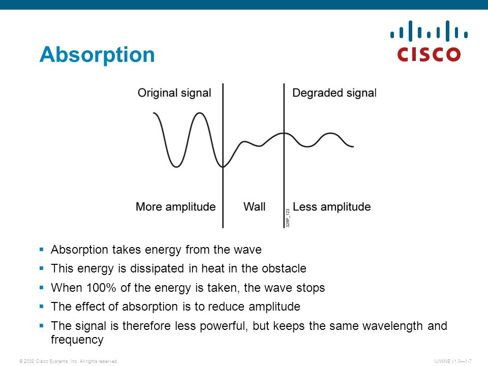 Absorption Absorption takes energy from the wave