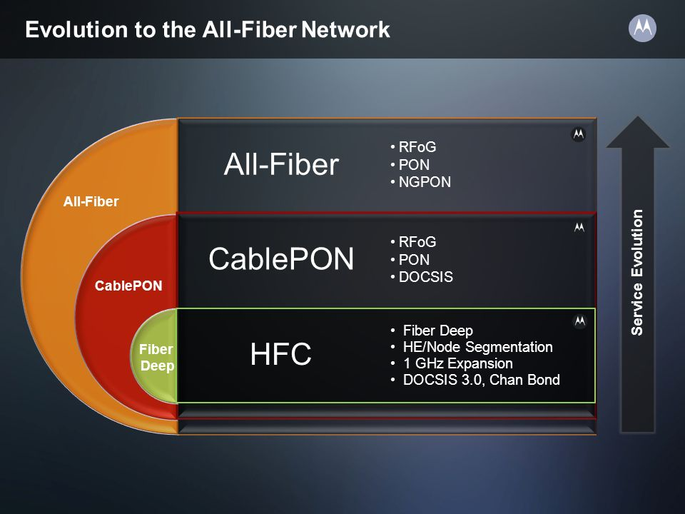 All-Fiber CablePON HFC Evolution to the All-Fiber Network