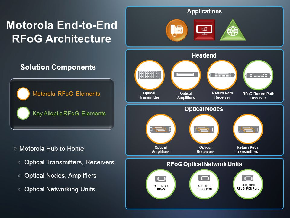 Motorola End-to-End RFoG Architecture