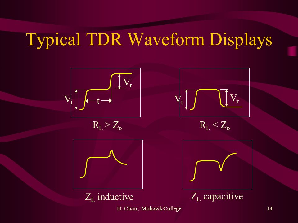 Typical TDR Waveform Displays