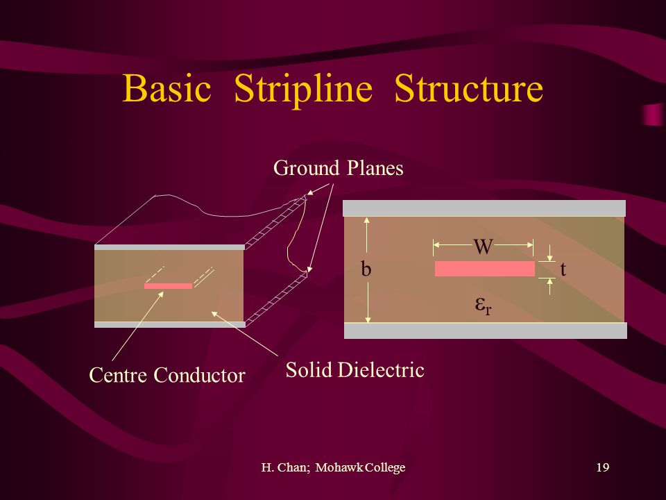 Basic Stripline Structure