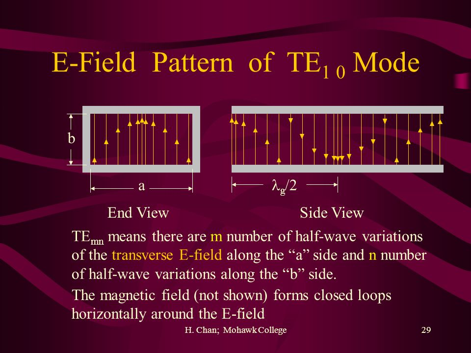 E-Field Pattern of TE1 0 Mode