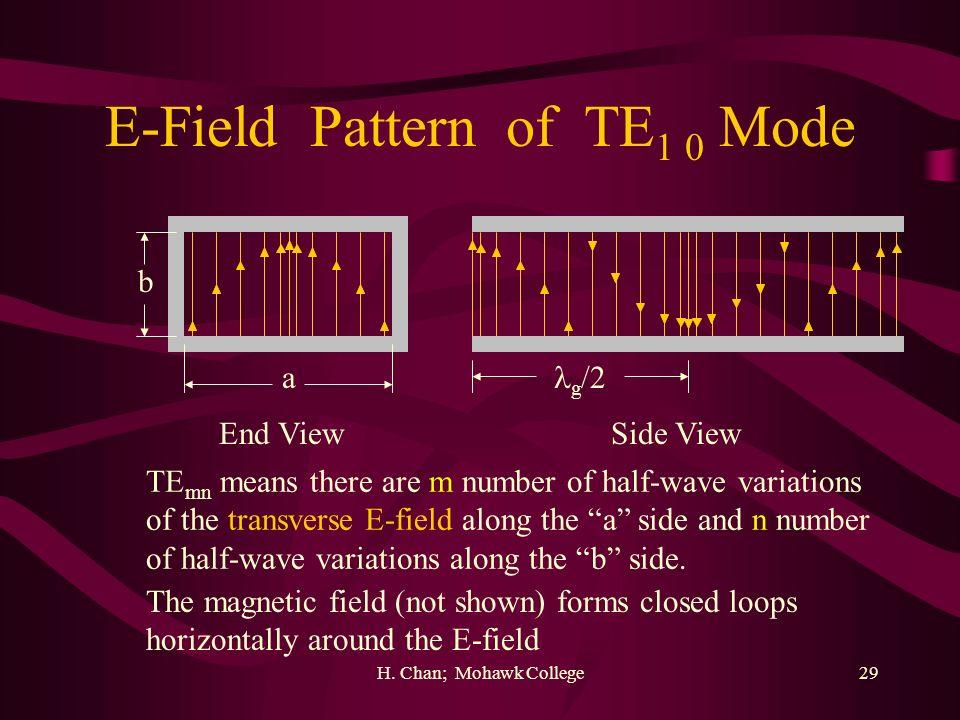 E-Field Pattern of TE1 0 Mode