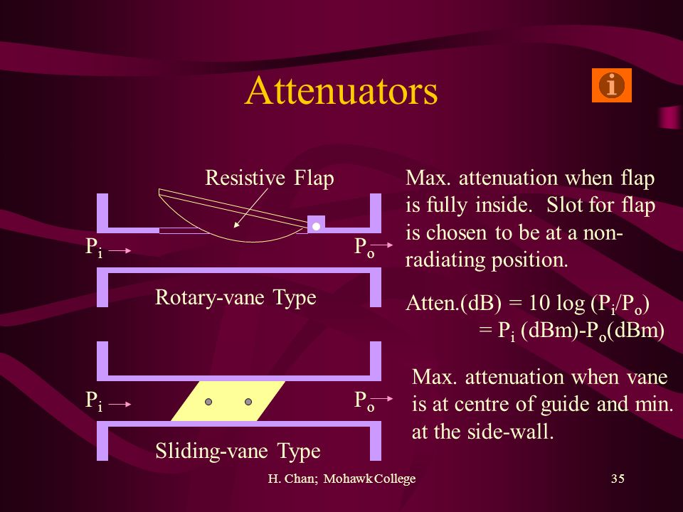 Attenuators Resistive Flap Max. attenuation when flap