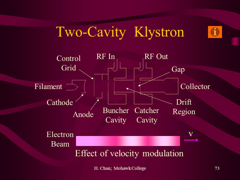 Effect of velocity modulation