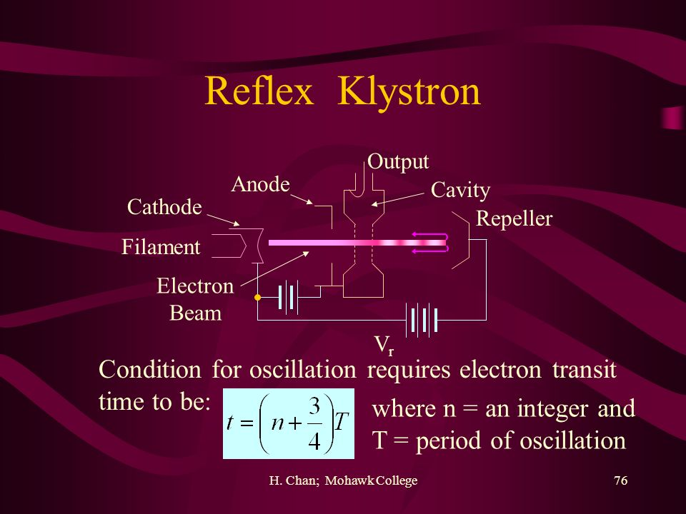 Reflex Klystron Condition for oscillation requires electron transit