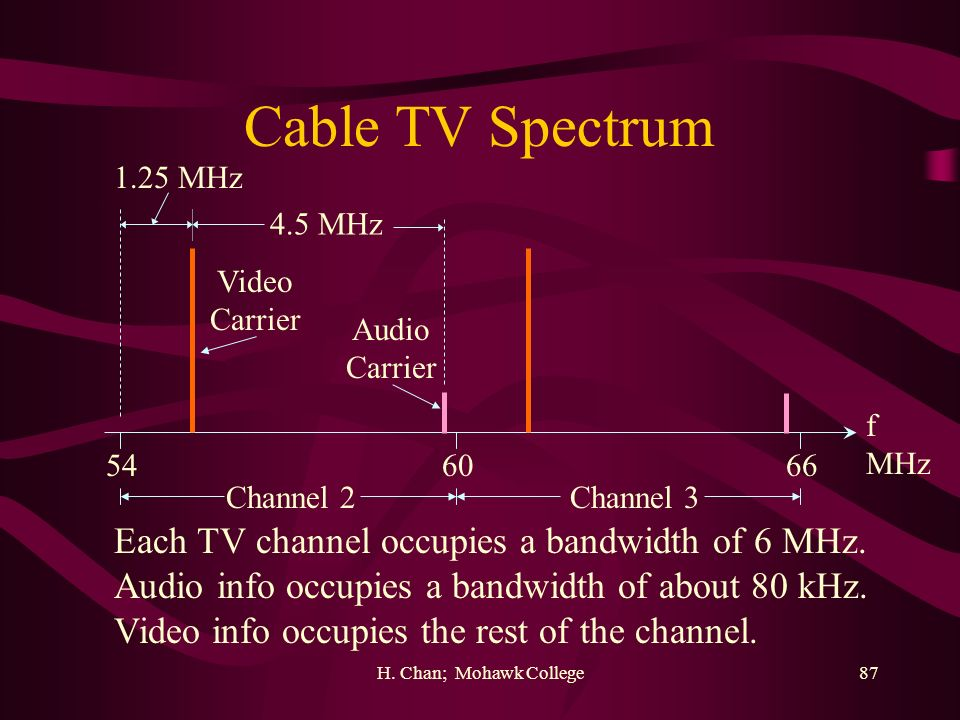 Cable TV Spectrum Each TV channel occupies a bandwidth of 6 MHz.