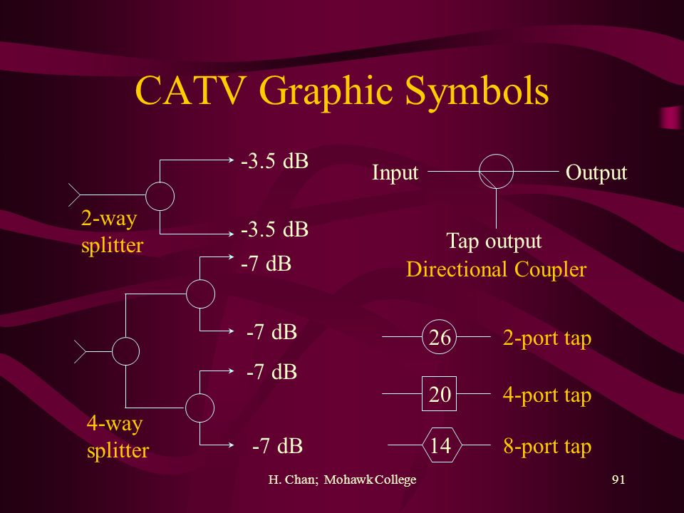 CATV Graphic Symbols -3.5 dB Input Output 2-way splitter -3.5 dB