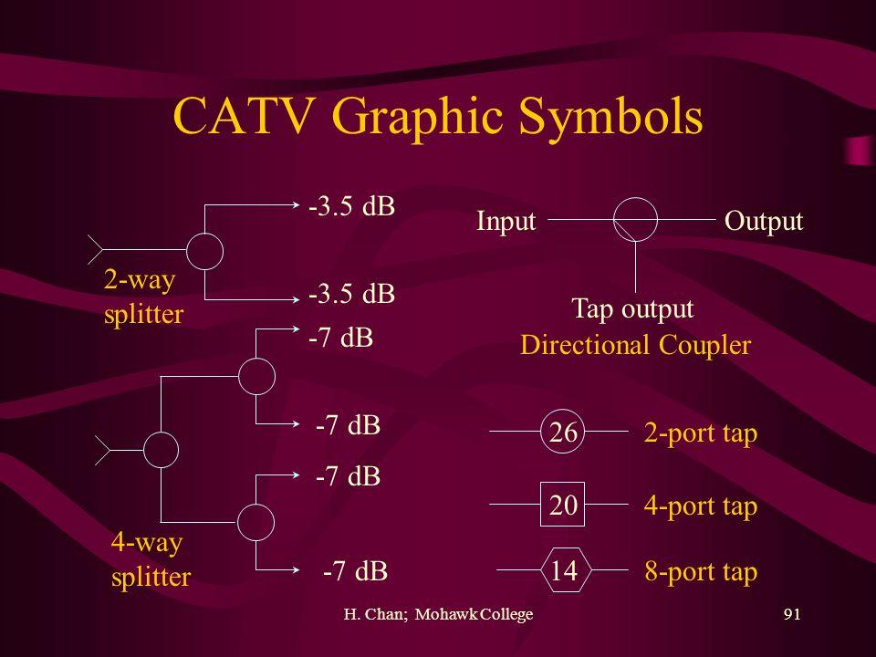 CATV Graphic Symbols -3.5 dB Input Output 2-way splitter -3.5 dB