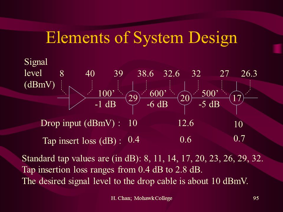 Elements of System Design