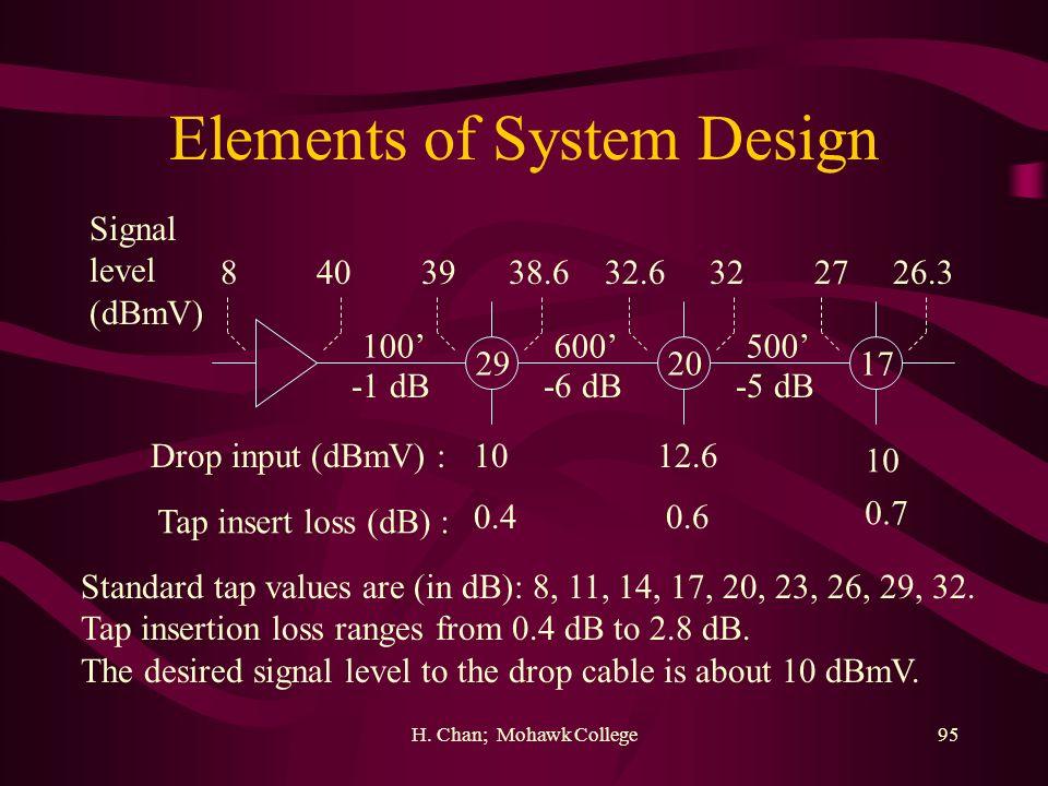 Elements of System Design