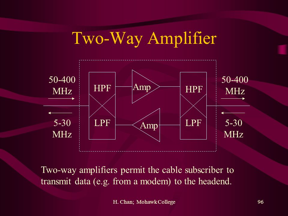 Two-Way Amplifier 50-400 MHz 50-400 MHz HPF Amp HPF 5-30 MHz LPF LPF