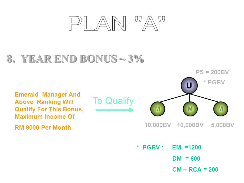 PLAN A 8. YEAR END BONUS ~ 3% To Qualify U PS = 200BV * PGBV