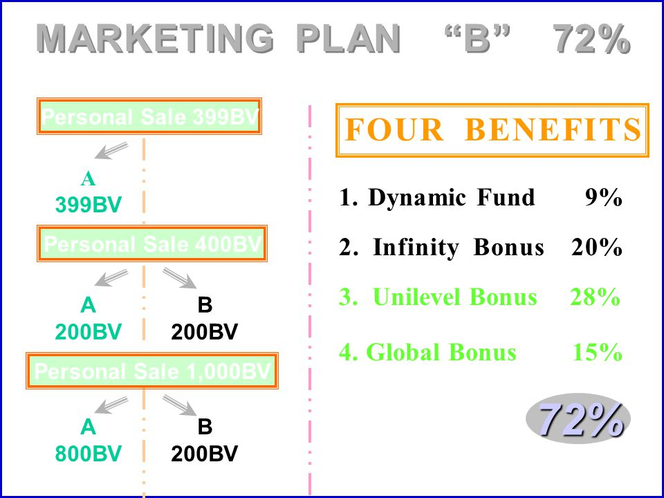 72% MARKETING PLAN B 72% FOUR BENEFITS 1. Dynamic Fund 9%