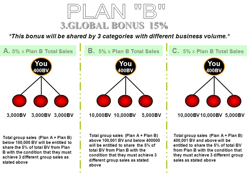 PLAN B 3.GLOBAL BONUS 15% A. 5% x Plan B Total Sales