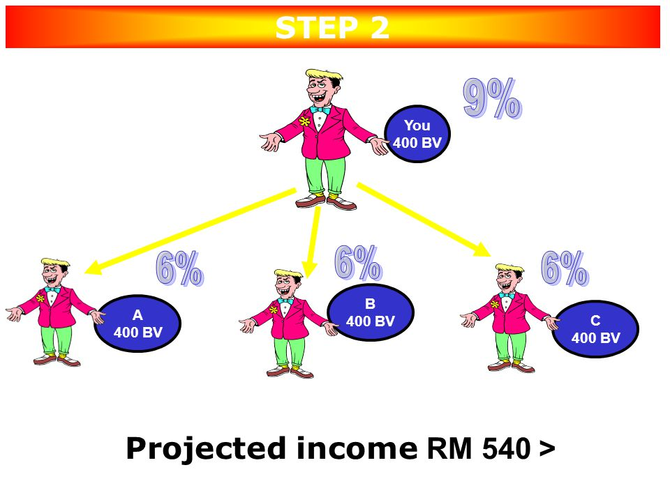 Projected income RM 540 >