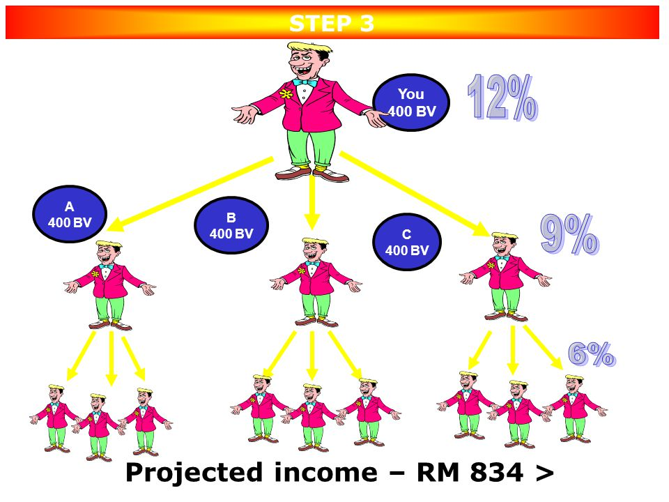 3 Downlines to recruit 3 & do Projected income – RM 834 >