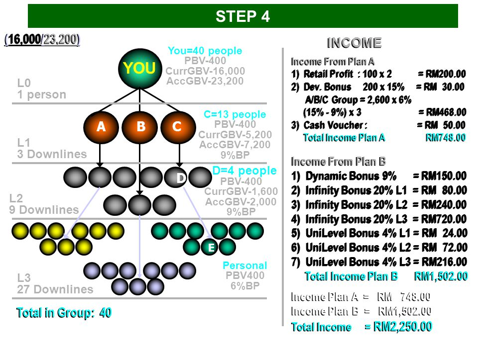 STEP 4 YOU (16,000/23,200) INCOME A B C D Total in Group: 40