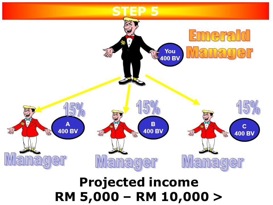 Emerald Manager 15% 15% 15% Manager Manager Manager STEP 5