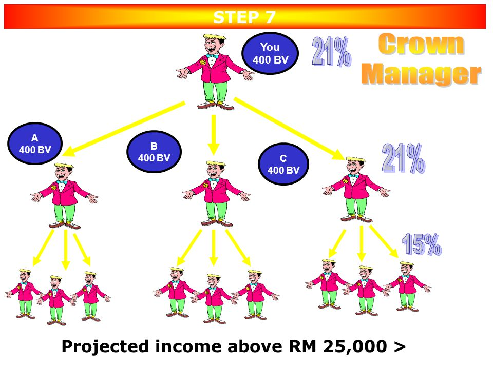Projected income above RM 25,000 >