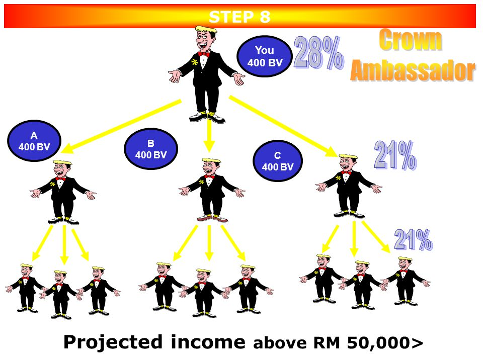 Projected income above RM 50,000>