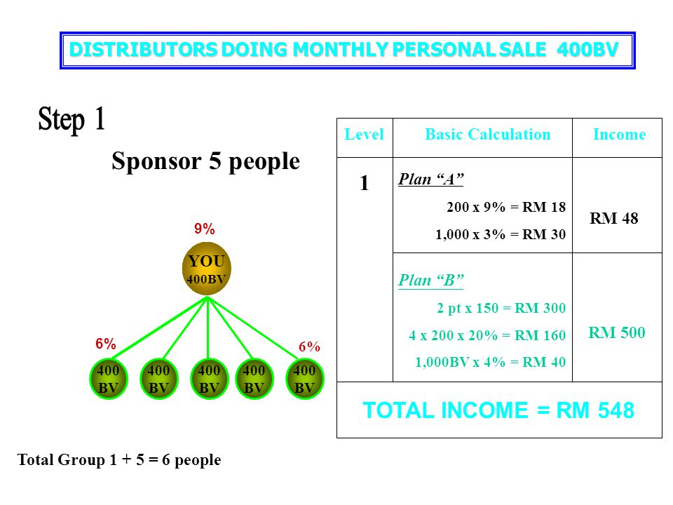 Step 1 Sponsor 5 people 1 TOTAL INCOME = RM 548