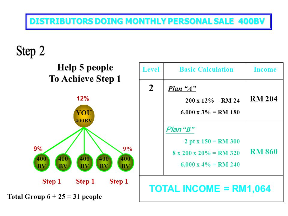 Step 2 Help 5 people To Achieve Step 1 2 TOTAL INCOME = RM1,064
