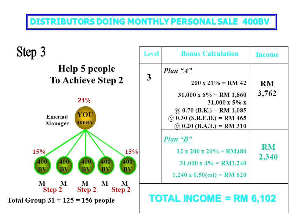 Step 3 Help 5 people To Achieve Step 2 3 TOTAL INCOME = RM 6,102