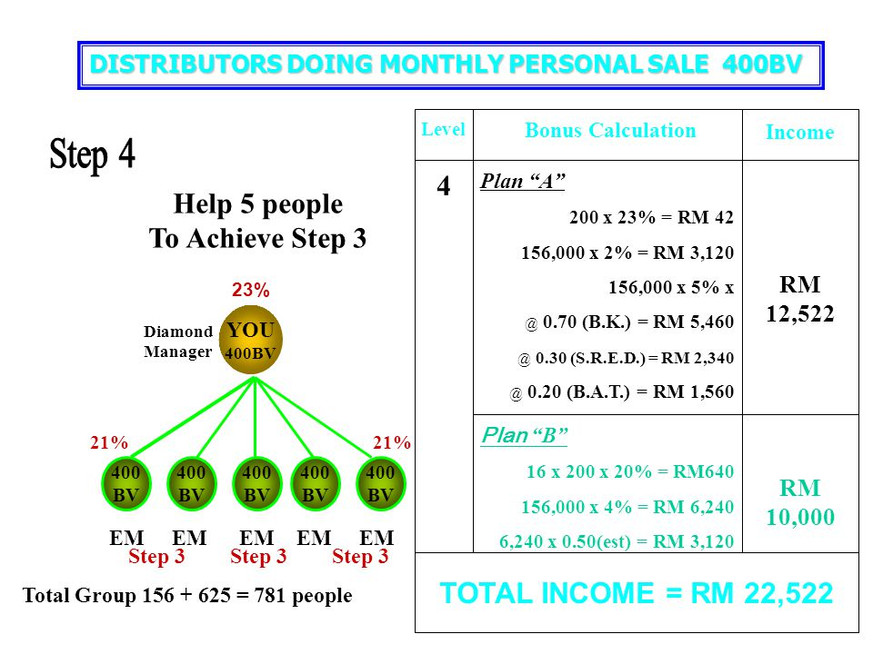 Step 4 4 Help 5 people To Achieve Step 3 TOTAL INCOME = RM 22,522