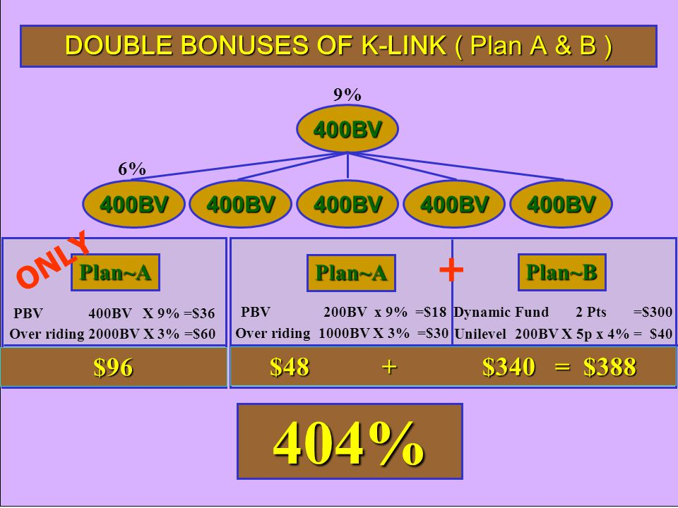 DOUBLE BONUSES OF K-LINK ( Plan A & B )