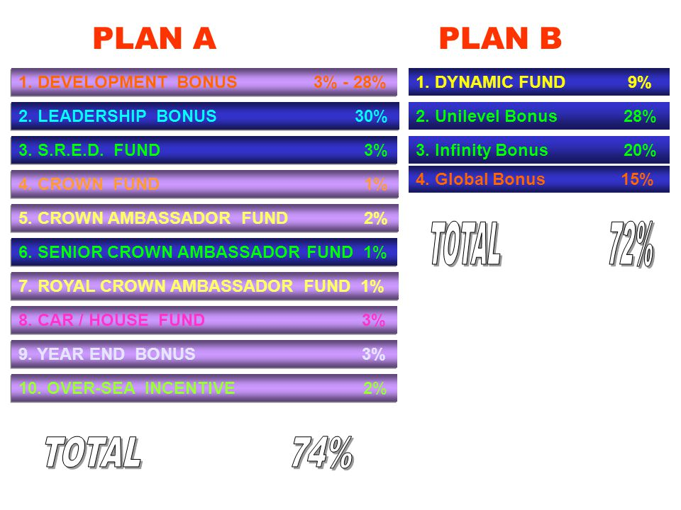 PLAN A PLAN B TOTAL 72% TOTAL 74% 1. DEVELOPMENT BONUS 3% - 28%