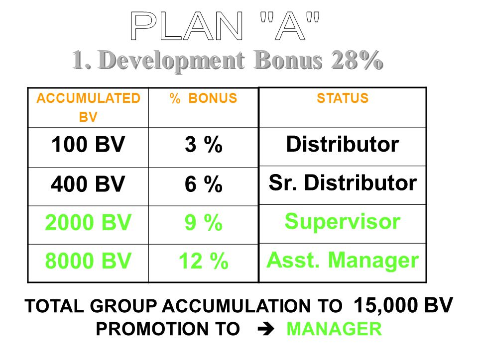 TOTAL GROUP ACCUMULATION TO 15,000 BV PROMOTION TO  MANAGER