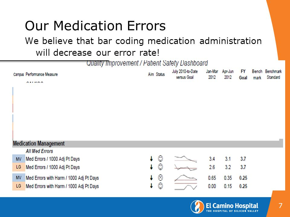 Our Medication Errors We believe that bar coding medication administration will decrease our error rate!