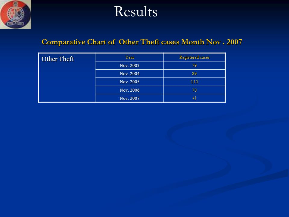 Comparative Chart of Other Theft cases Month Nov . 2007